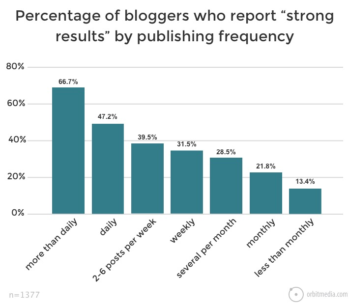 Incremento del SEO por frecuencia de publicación